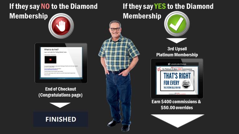 PLS Diamond UpSell Option