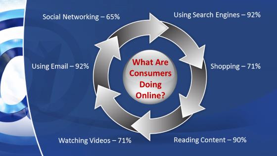 Most Popular Online Activities